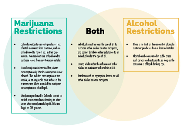 compare and contrast essay marijuana vs alcohol As you have just explained, different parts of the brain are responsible for the addiction and dependence to heroin and opiates review the areas in the brain.