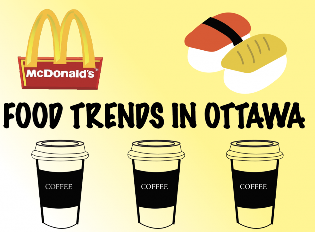 Trendy foods in Ottawa