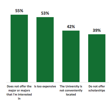 Research finds USF lacks brand recognition