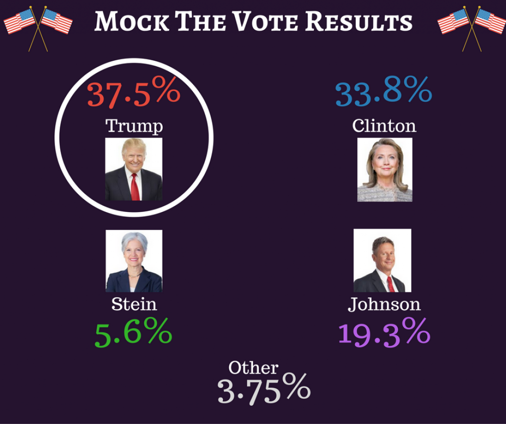 Mock The Vote Results