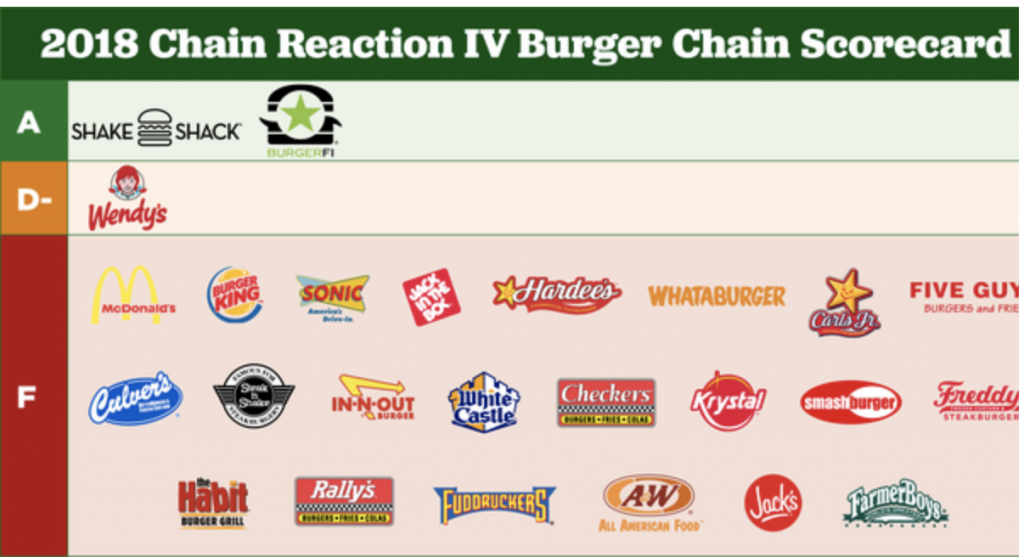 Fast-food chains receive 'F' from 'Consumer Reports'