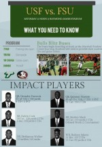 What to know: USF vs. FSU