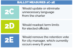 2015 City of Greeley Ballot Measures