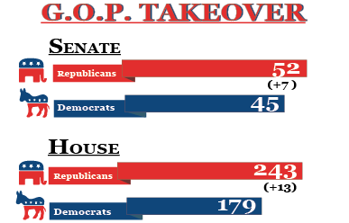 Republicans Gain Majority in Senate and House