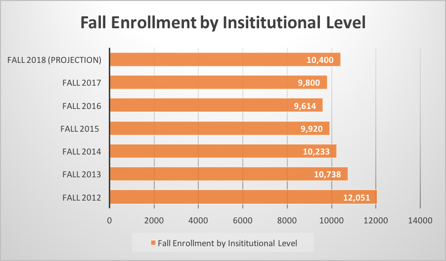 FAMU enrollment is trending up
