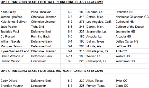 2019 football signee class includes four JUCO transfers