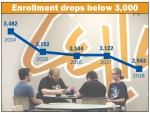 Economy blamed for continuing enrollment slide