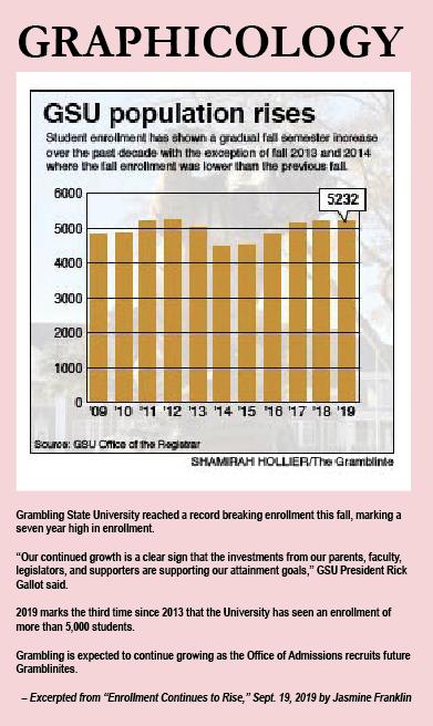 GSU Population rises
