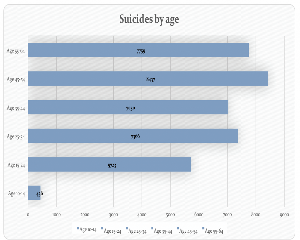 Suicide is second leading cause of death for students