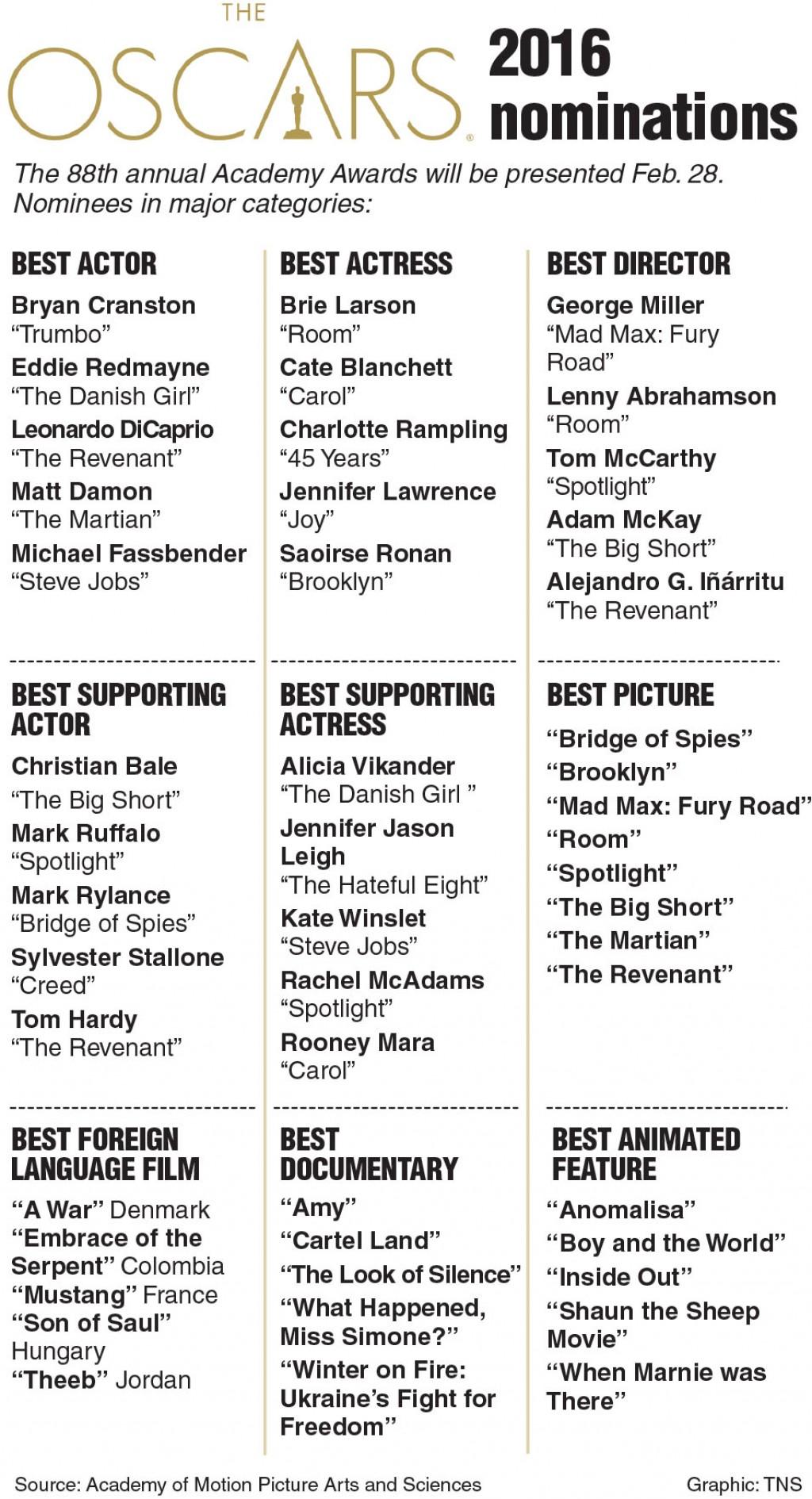 Lack of Diversity in the Oscars | kirkwoodstudentmedia