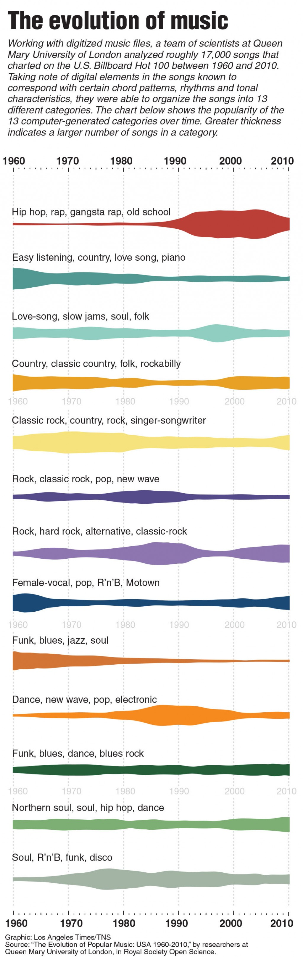 Music genres impact listeners throughout history